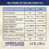 Income tax history