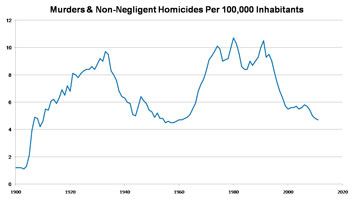 Murder rates since 1900
