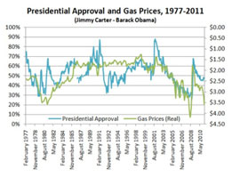 Presidential approval vs gas prices