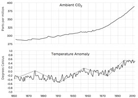 Warming vs atmospheric CO2