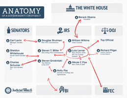 Anatomy of a Government Conspiracy