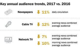 Audience trends