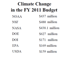 US Federal government spending on climate change research in 2011