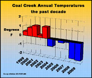 Coal creek temperatures