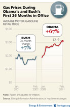 Gas prices under Obama