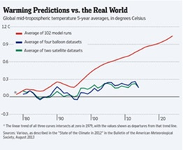 Global warming prediction fail