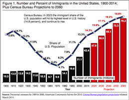 Immigrants 2060