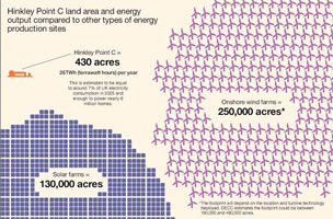 Nuclear power vs wind farms