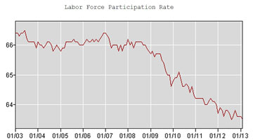 Labor force declines rapidly under Obama