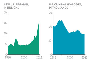 More guns, fewer murders