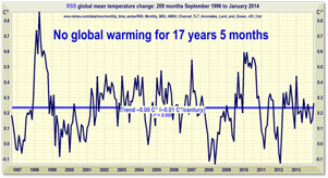 No global warming for over 17 years