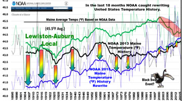 NOAA is cooking the books