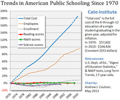 Public school spending vs achievement