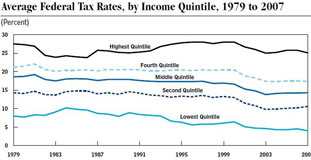 Average Federal Tax Rates by Quintile, 1979-2007