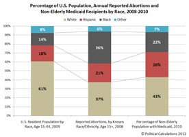 Race   poverty   abortion