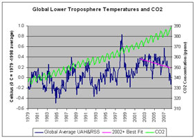 Lower troposphere temperature
