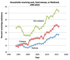 Welfare use by non-citizens