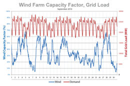 Wind vs demand